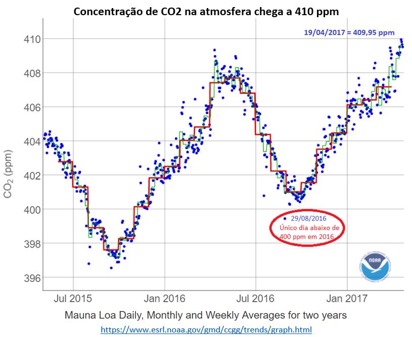 concentração de CO2 na atmosfera chega a 410 ppm