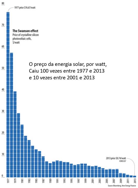 o preço da energia solar, por watt