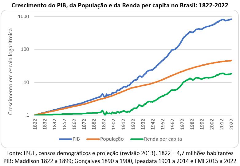 crescimento do PIB, da população e da renda per capita no Brasil: 1822-2022