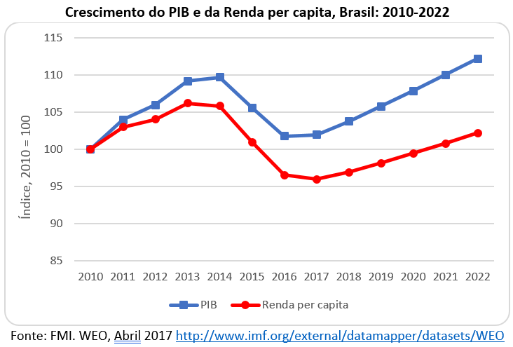 crescimento do PIB e da renda, Brasil: 2010-2022