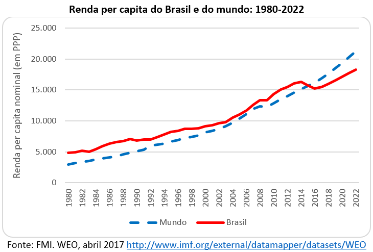 renda per capita do Brasil e do mundo: 1980-2022