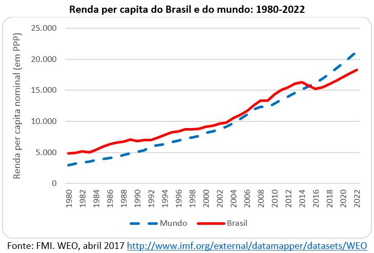 renda per capita do Brasil e do mundo: 1980-2022