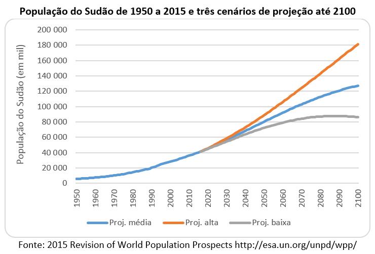 população do Sudão de 1950 a 2015 e três cenários de projeção até 2100