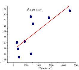 Figura 1 - diagrama de distribuição da densidade populacional (eixo X) e concentrações de nitrato em poços do Pearl River Delta (eixo Y) (Zhang et al., 2015).