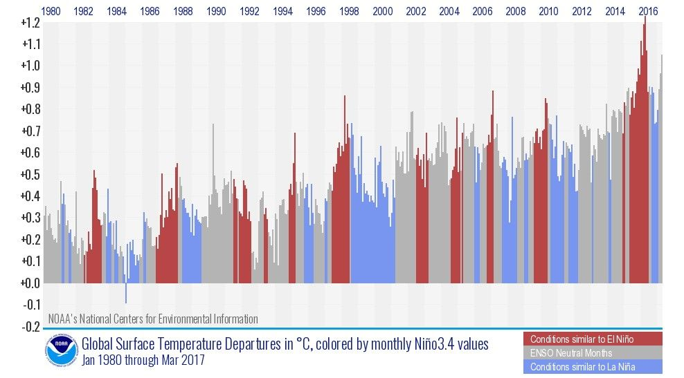 global surface temperature departures