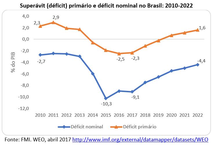 Superávit(déficit) primário e déficit nominal no Brasil: 2010--2022