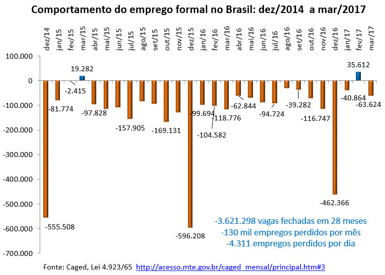 comportamento do emprego formal no Brasil: dez/2014 a mar/2017