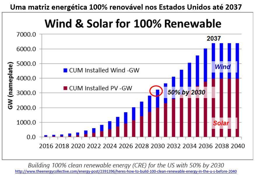 uma matriz energética 100% renovável nos EUA até 2037