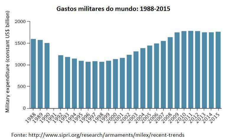 gastos militares no mundo: 1988-2015