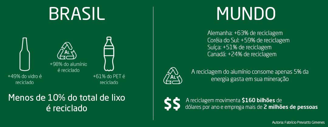 Estatísticas de reciclagem no Brasil e no mundo