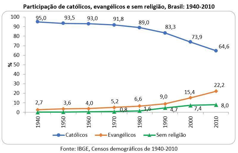 participação de católicos, evangélicos e sem religião, Brasil: 1940-2010