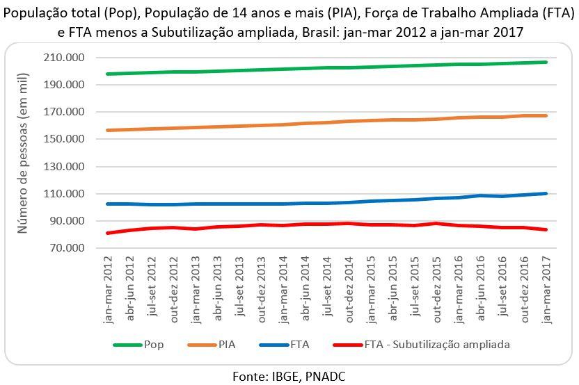 POP, PIA, FTA e FTA menos subutilização ampliada
