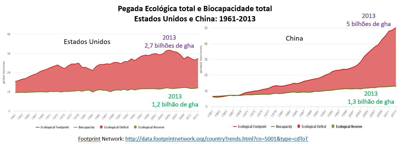 pegada ecológica total e biocapacidade total, EUA e China