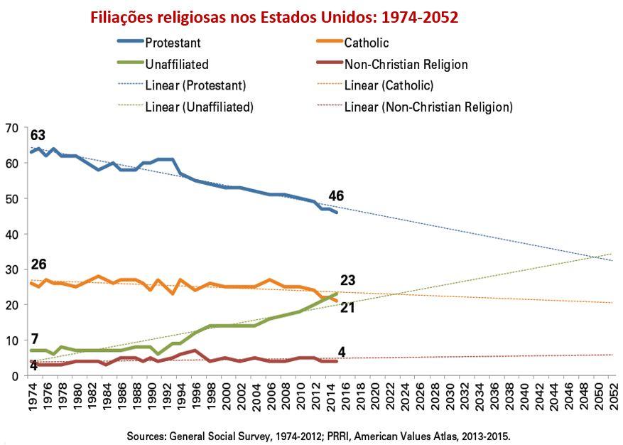 filiações religiosas nos Estados Unidos: 1974-2052