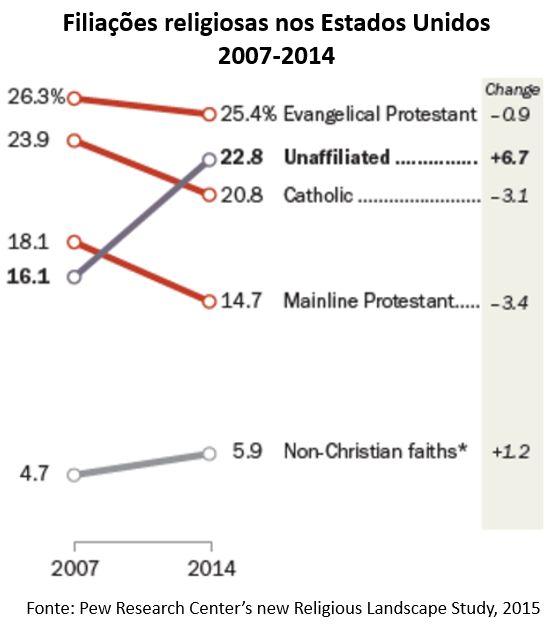 filiações religiosas nos Estados Unidos: 2007-2014