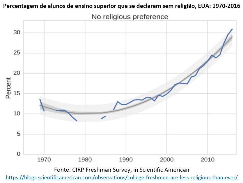 percentagem de alunos de ensino superior que se declaram sem religião - EUA