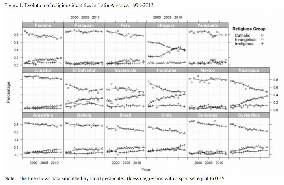 evolution of religious identities in Latin America