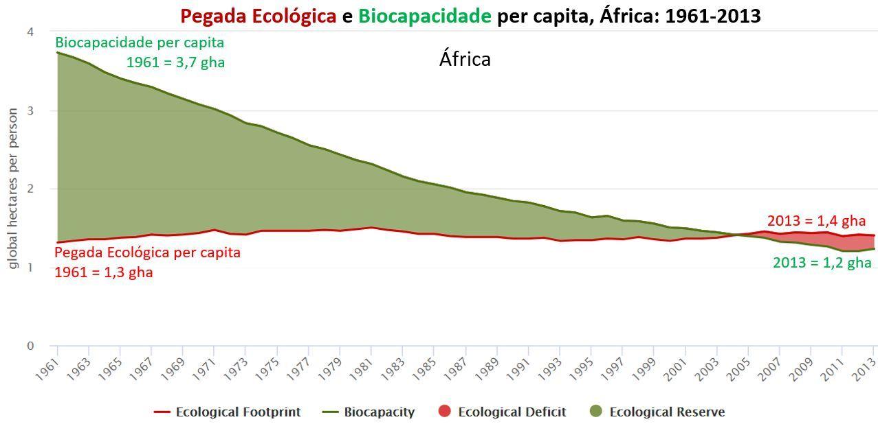 pegada ecológica e biocapacidade per capita: África