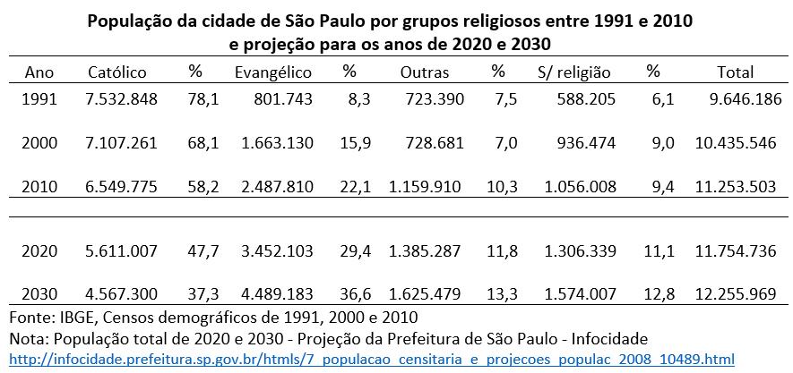 A transição religiosa na cidade de São Paulo: 1991-2030