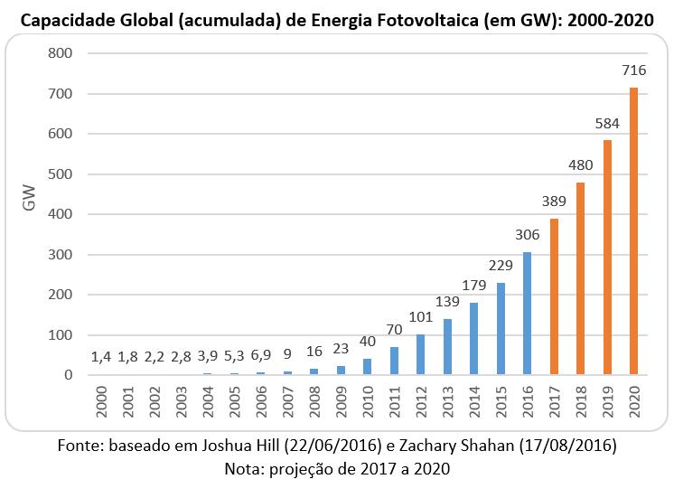 capacidade global de energia fotovoltaica
