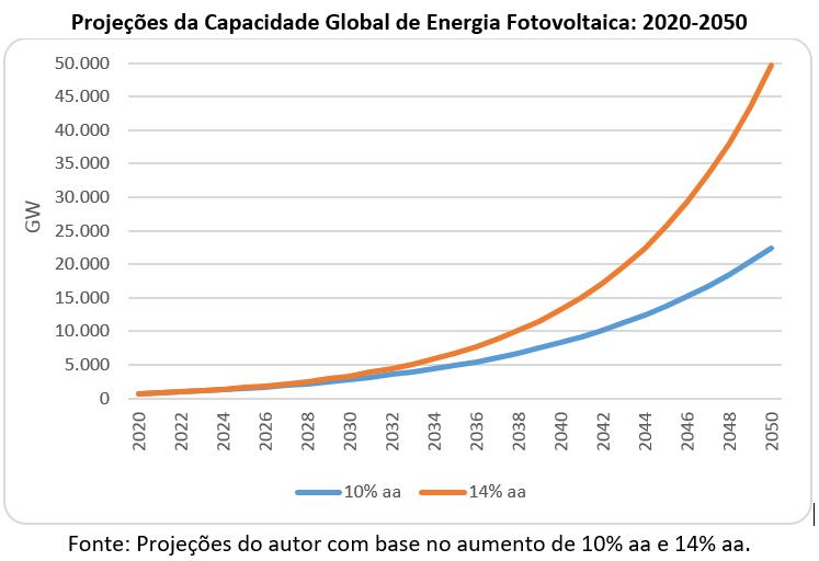 projeções da capacidade global de energia fotovoltaica