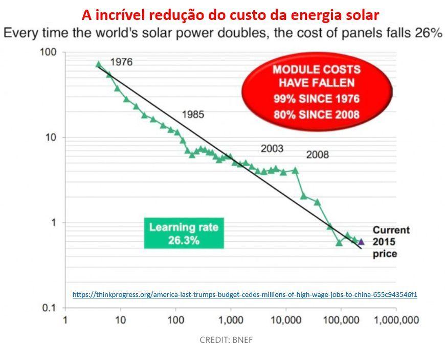 a incrível redução do custo da energia solar