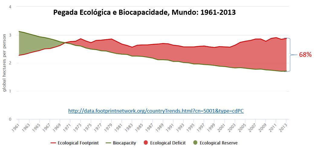 pegada ecológica e biocapacidade, Mundo: 1961-2013