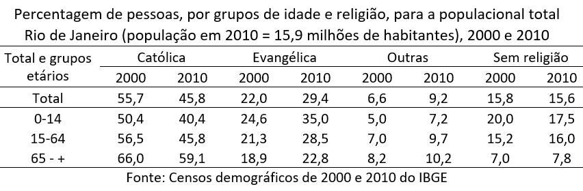 O Estado do Rio de Janeiro é a Unidade da Federação mais avançada na transição religiosa brasileira