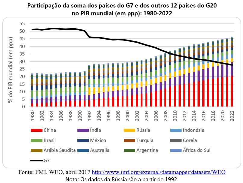participação da soma dos paíse do G7 e dos outros países do G20 no PIB mundial