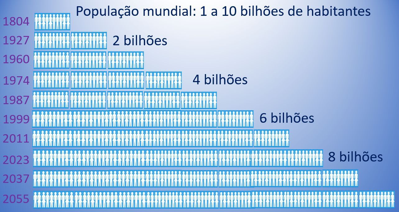 população mundial: 1 a 10 bilhões de habitantes