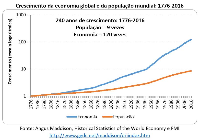 crescimento da economia global e da população mundial: 1776-2016