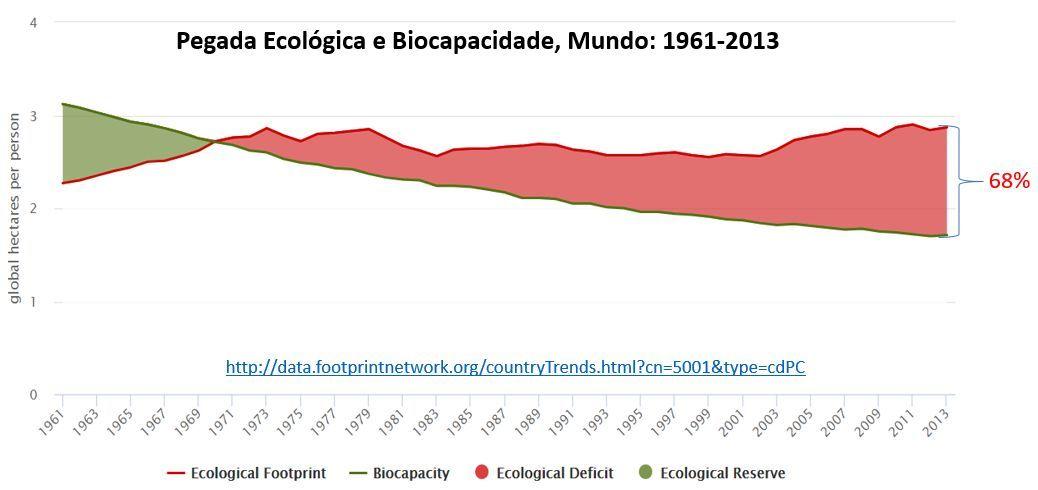 pegada ecológica e biocapacidade, mundo, 1961-2013