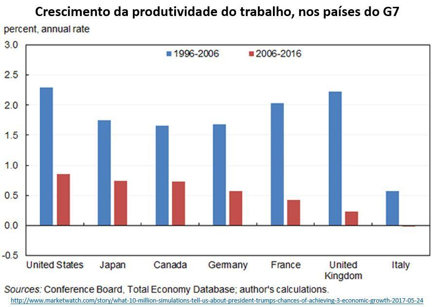 crescimento da produtividade do trabalho, nos países do G7