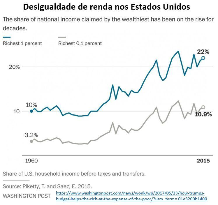 desigualdade de renda nos Estados Unidos