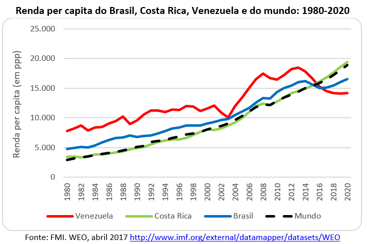 renda per capita do Brasil, Costa Rica, Venezuela e do mundo: 1980-2020