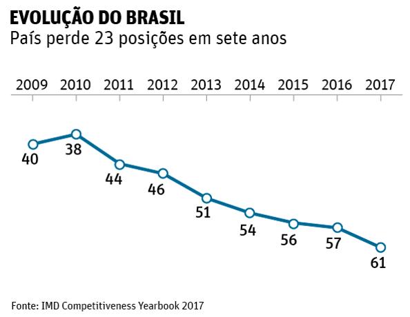ranking competitividade - evolução do Brasil