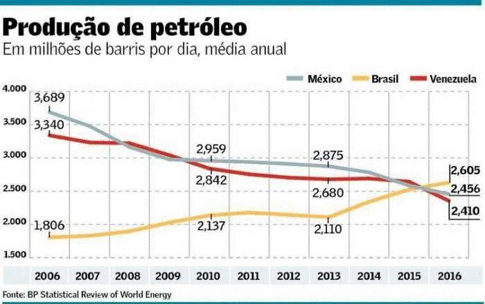 produção de patróleo - México, Brasil e Venezuela