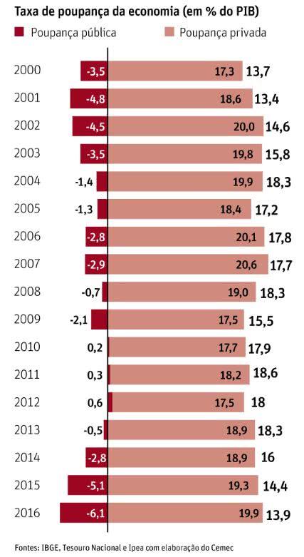 taxa de poupança da economia (em % do PIB)