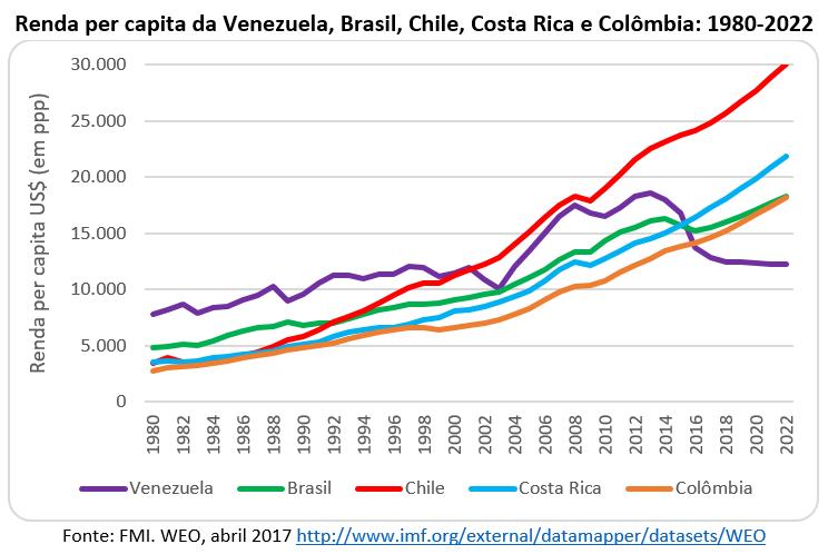 renda per capita da Venezuela, Brasil, Chile, Costa Rica e Colômbia: 1980-2022