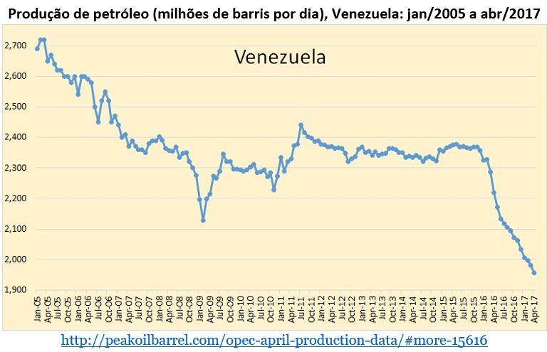 produção de petróleo: Venezuela
