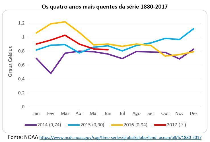 os qautro anos mais quentes da série 1880-2017