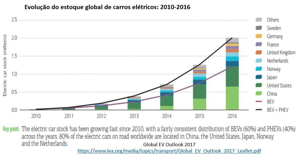 evolução do estoque global de carros elétricos: 2010-2016