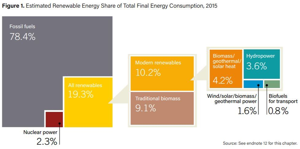 estimated renewable energy share of total final energy consumption
