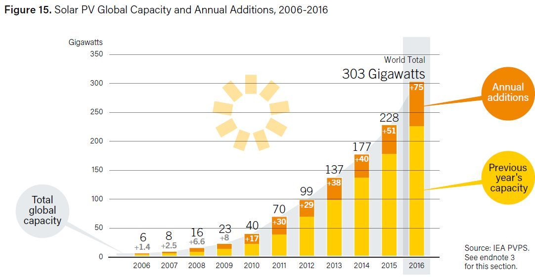 solar pv global capacity and annual additions