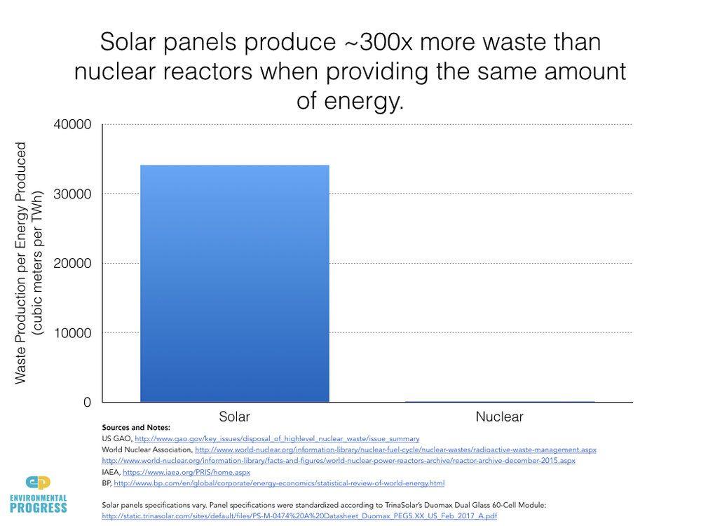 solar panels - waste