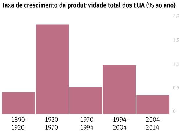 taxa de crescimento da produtividade total dos EUA (% ao ano)