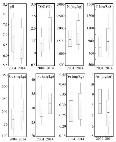 Boxplots dos parâmetros típicos do solo para 2004 e 2014 de Changjiang (in Xia et al., 2017)