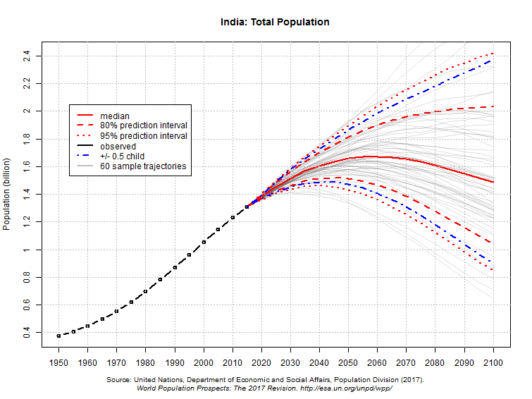 india total population