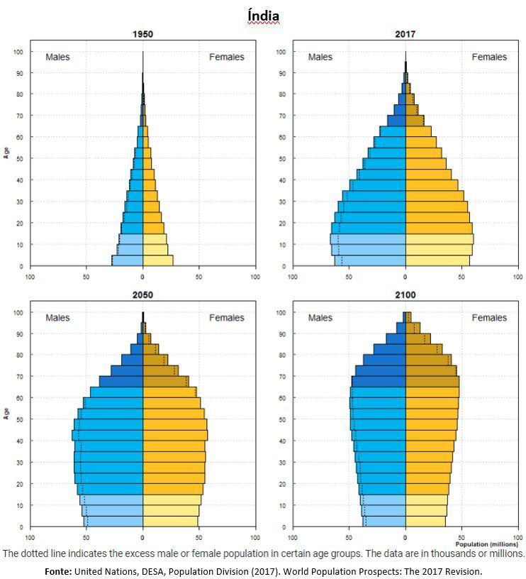 india population x gender