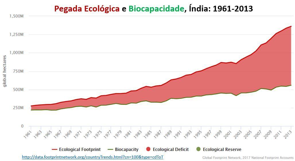índia: pegada ecológica e biocapacidade